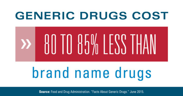 Generic Drugs Same Quality Same Efficacy As Brand Name Drugs More Affordable