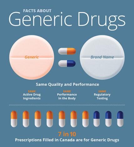 Generic Drugs Same Quality Same Safety As Brand name Drugs
